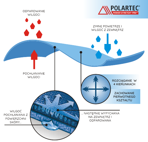 POLARTEC_power_strech_pro
