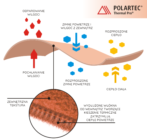 POLARTEC_thermal_pro